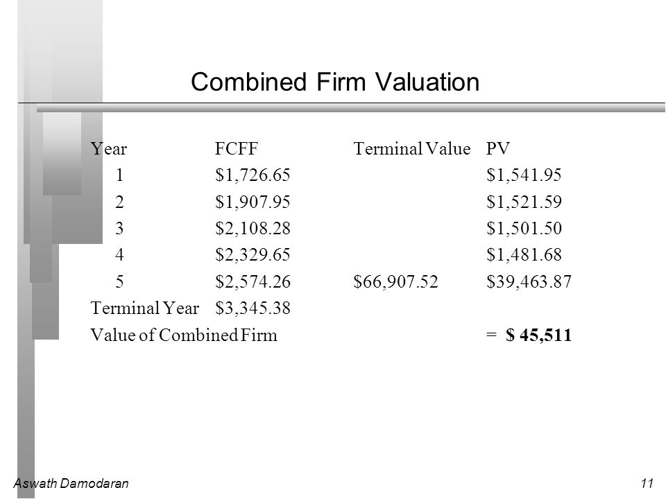Aswath Damodaran11 Combined Firm Valuation YearFCFFTerminal ValuePV 1$1,726.65 $1,541.95 2$1,907.95 $1,521.59 3$2,108.28 $1,501.50 4$2,329.65 $1,481.6