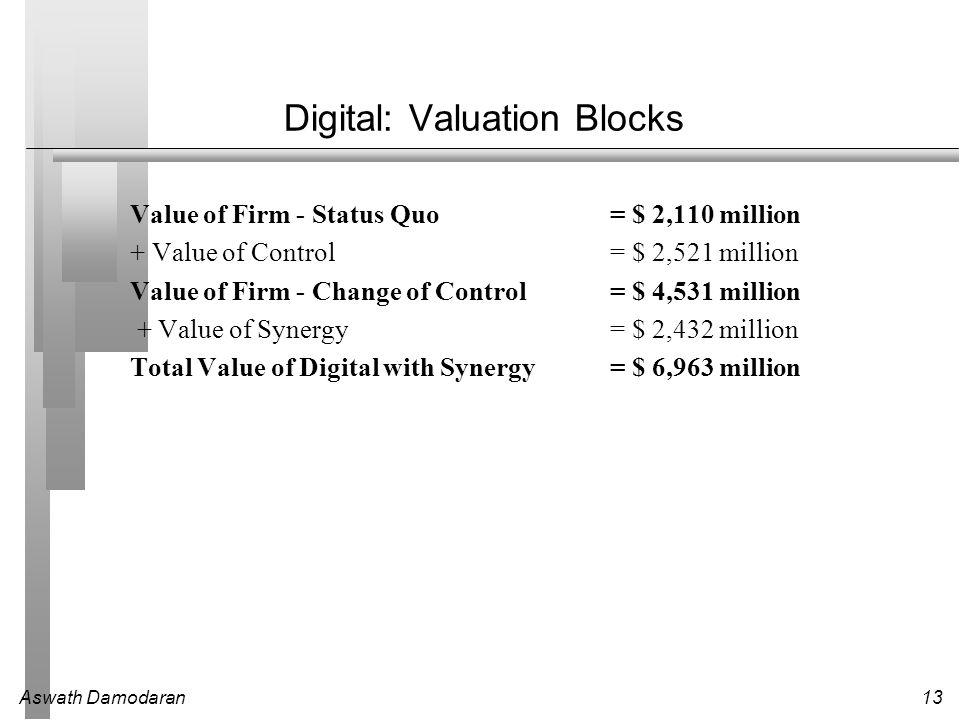 Aswath Damodaran13 Digital: Valuation Blocks Value of Firm - Status Quo= $ 2,110 million + Value of Control= $ 2,521 million Value of Firm - Change of Control= $ 4,531 million + Value of Synergy= $ 2,432 million Total Value of Digital with Synergy= $ 6,963 million