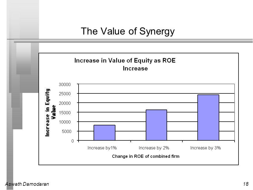 Aswath Damodaran18 The Value of Synergy