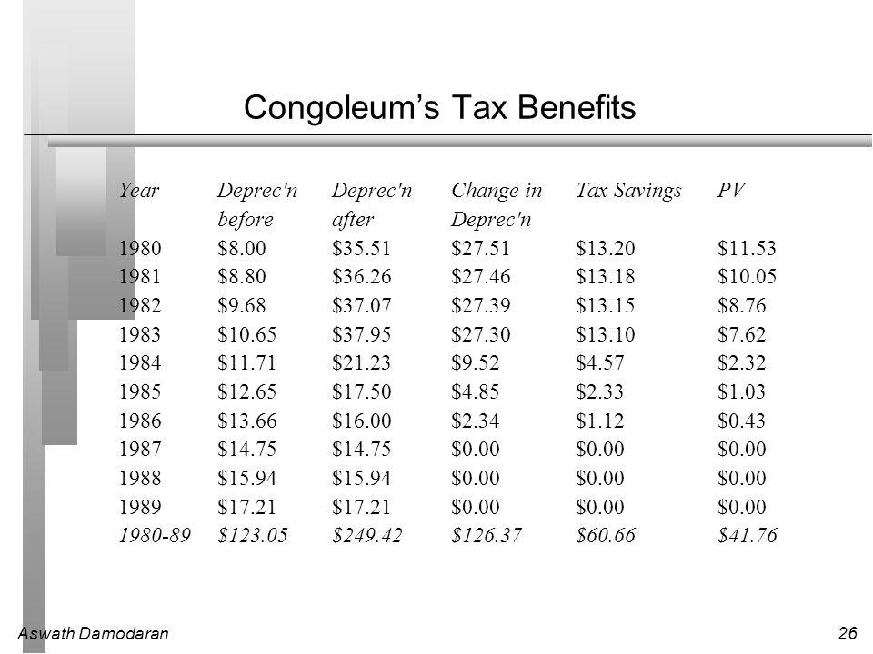 Aswath Damodaran26 Congoleum's Tax Benefits YearDeprec nDeprec nChange inTax SavingsPV beforeafterDeprec n 1980$8.00 $35.51 $27.51 $13.20 $11.53 1981$8.80 $36.26 $27.46 $13.18 $10.05 1982$9.68 $37.07 $27.39 $13.15 $8.76 1983$10.65 $37.95 $27.30 $13.10 $7.62 1984$11.71 $21.23 $9.52 $4.57 $2.32 1985$12.65 $17.50 $4.85 $2.33 $1.03 1986$13.66 $16.00 $2.34 $1.12 $0.43 1987$14.75 $14.75 $0.00 $0.00 $0.00 1988$15.94 $15.94 $0.00 $0.00 $0.00 1989$17.21 $17.21 $0.00 $0.00 $0.00 1980-89$123.05 $249.42 $126.37 $60.66 $41.76