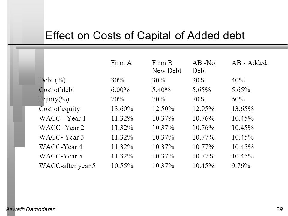 Aswath Damodaran29 Effect on Costs of Capital of Added debt Firm AFirm BAB -No AB - Added New DebtDebt Debt (%)30%30%30%40% Cost of debt6.00%5.40%5.65