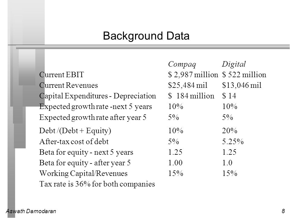 Aswath Damodaran8 Background Data CompaqDigital Current EBIT $ 2,987 million$ 522 million Current Revenues$25,484 mil$13,046 mil Capital Expenditures - Depreciation$ 184 million$ 14 Expected growth rate -next 5 years10%10% Expected growth rate after year 55%5% Debt /(Debt + Equity)10%20% After-tax cost of debt5%5.25% Beta for equity - next 5 years1.251.25 Beta for equity - after year 51.001.0 Working Capital/Revenues15%15% Tax rate is 36% for both companies