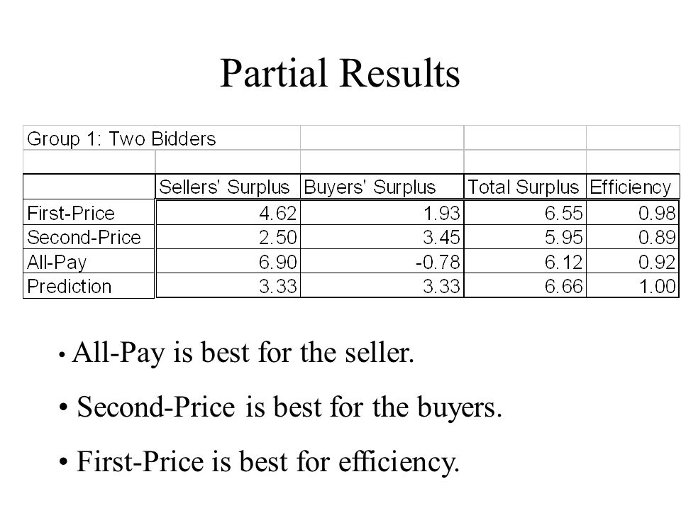Partial Results All-Pay is best for the seller. Second-Price is best for the buyers.