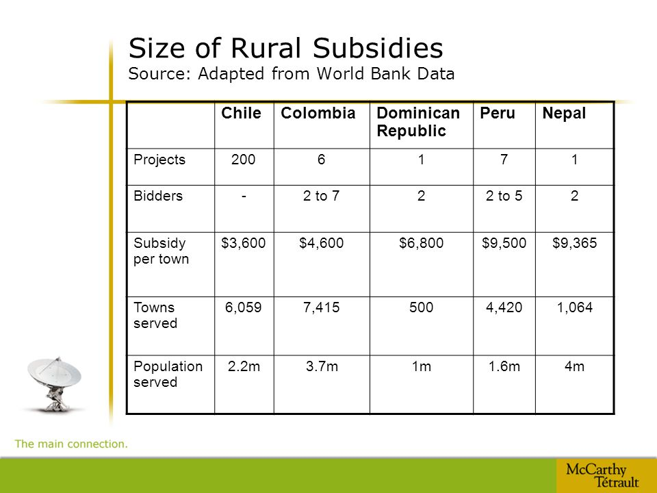 Size of Rural Subsidies Source: Adapted from World Bank Data ChileColombiaDominican Republic PeruNepal Projects2006171 Bidders-2 to 722 to 52 Subsidy per town $3,600$4,600$6,800$9,500$9,365 Towns served 6,0597,4155004,4201,064 Population served 2.2m3.7m1m1.6m4m