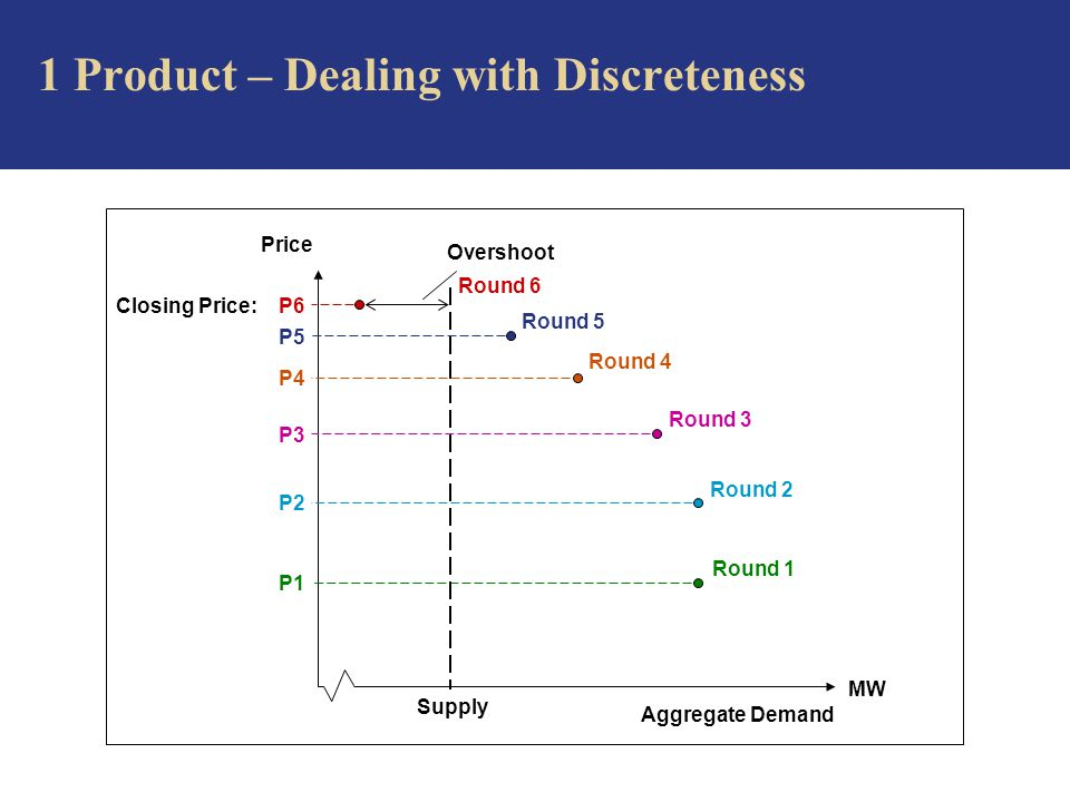 Price MW Aggregate Demand 1 Product – Dealing with Discreteness Overshoot Closing Price: P6 Round 6 Round 5 P5 Round 4 P4 Round 3 P3 Round 2 P2 Round 1 P1 Supply