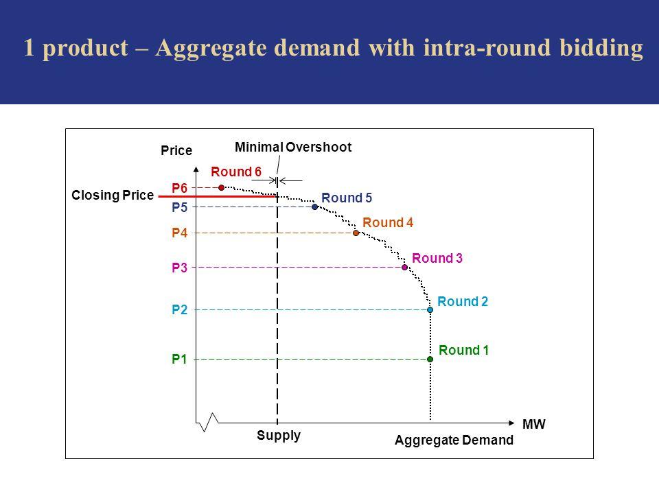 Price MW Aggregate Demand Supply Round 2 P2 Round 1 P1 Round 3 P3 Round 4 P4 Round 5 P5 Minimal Overshoot Closing Price P6 Round 6 1 product – Aggregate demand with intra-round bidding