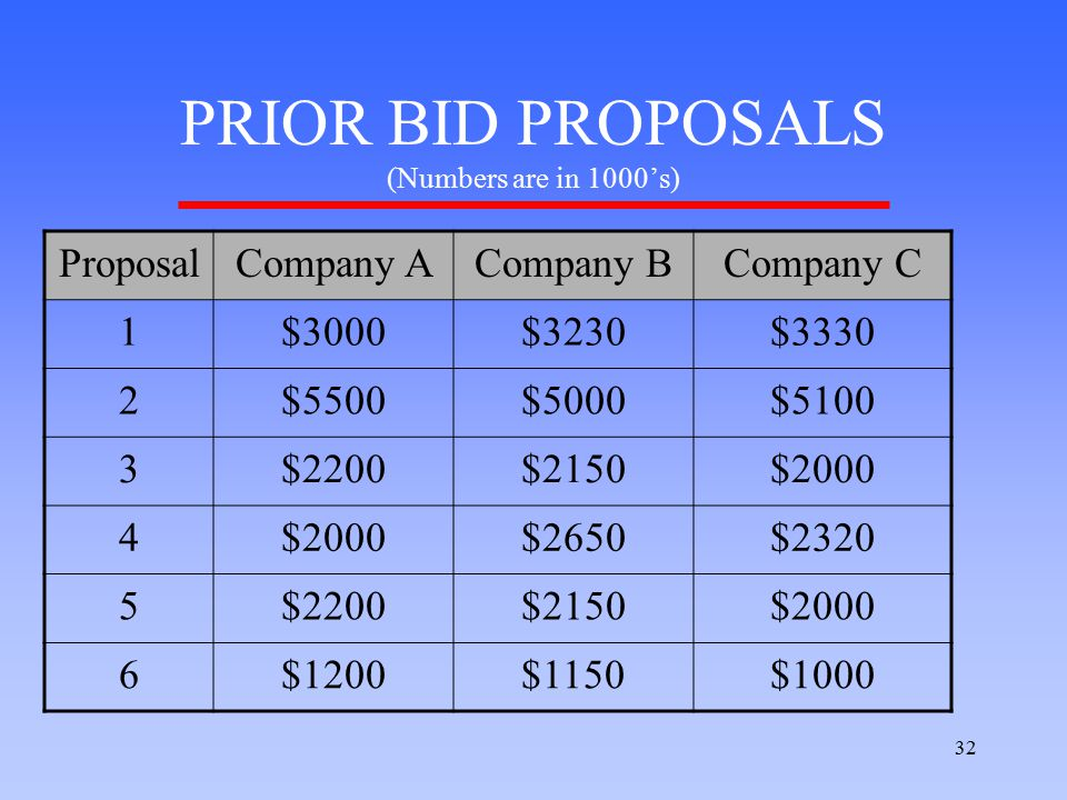 32 PRIOR BID PROPOSALS (Numbers are in 1000's) ProposalCompany ACompany BCompany C 1$3000$3230$3330 2$5500$5000$5100 3$2200$2150$2000 4 $2650$2320 5$2