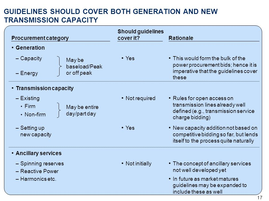 17 GUIDELINES SHOULD COVER BOTH GENERATION AND NEW TRANSMISSION CAPACITY Procurement category Generation Should guidelines cover it? Yes–Capacity –Ene