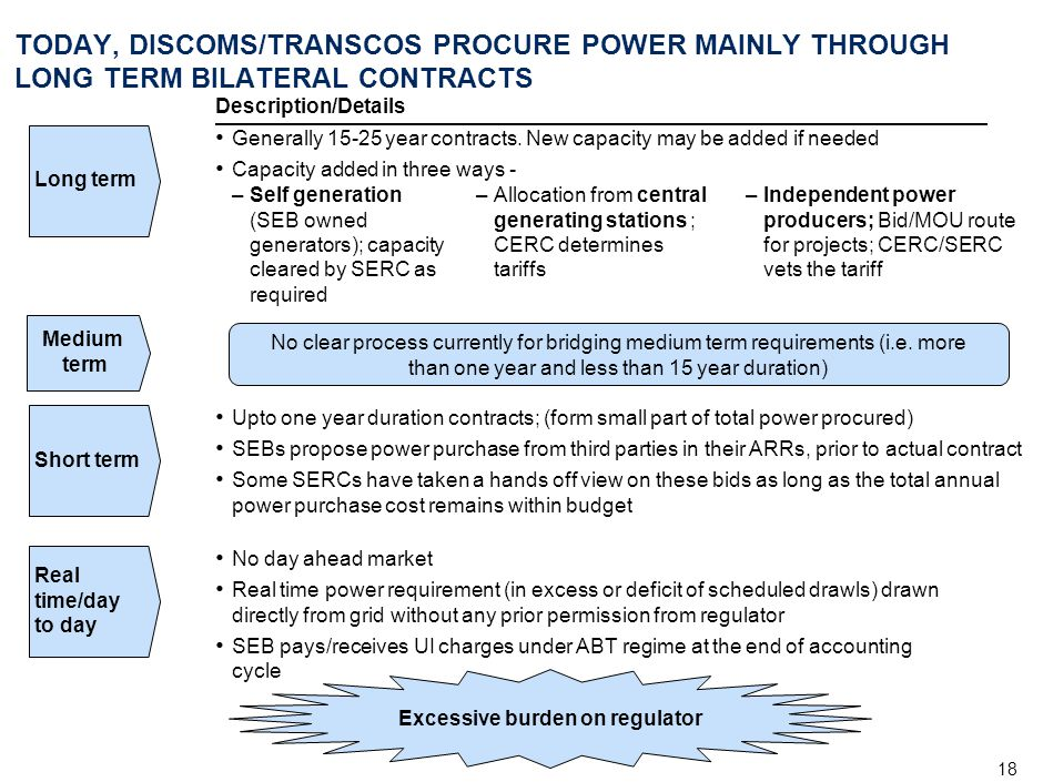 18 TODAY, DISCOMS/TRANSCOS PROCURE POWER MAINLY THROUGH LONG TERM BILATERAL CONTRACTS Description/Details Generally 15-25 year contracts. New capacity