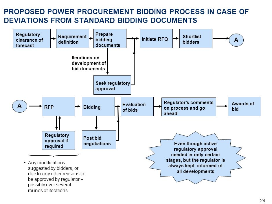 24 PROPOSED POWER PROCUREMENT BIDDING PROCESS IN CASE OF DEVIATIONS FROM STANDARD BIDDING DOCUMENTS Any modifications suggested by bidders, or due to