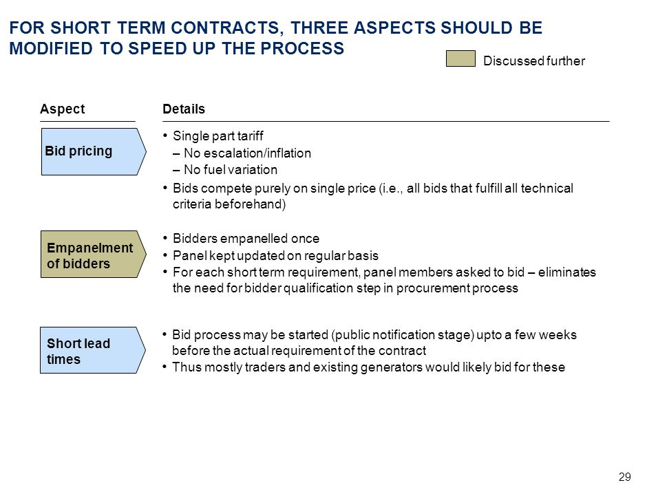 29 FOR SHORT TERM CONTRACTS, THREE ASPECTS SHOULD BE MODIFIED TO SPEED UP THE PROCESS Details Single part tariff –No escalation/inflation –No fuel var