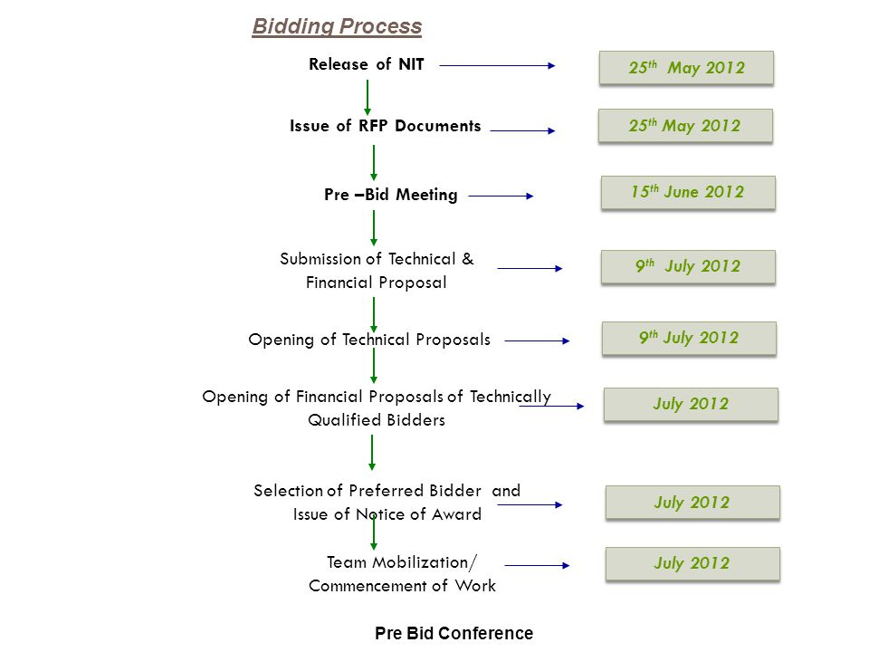 Issue of RFP Documents Submission of Technical & Financial Proposal Selection of Preferred Bidder and Issue of Notice of Award Pre –Bid Meeting 15 th