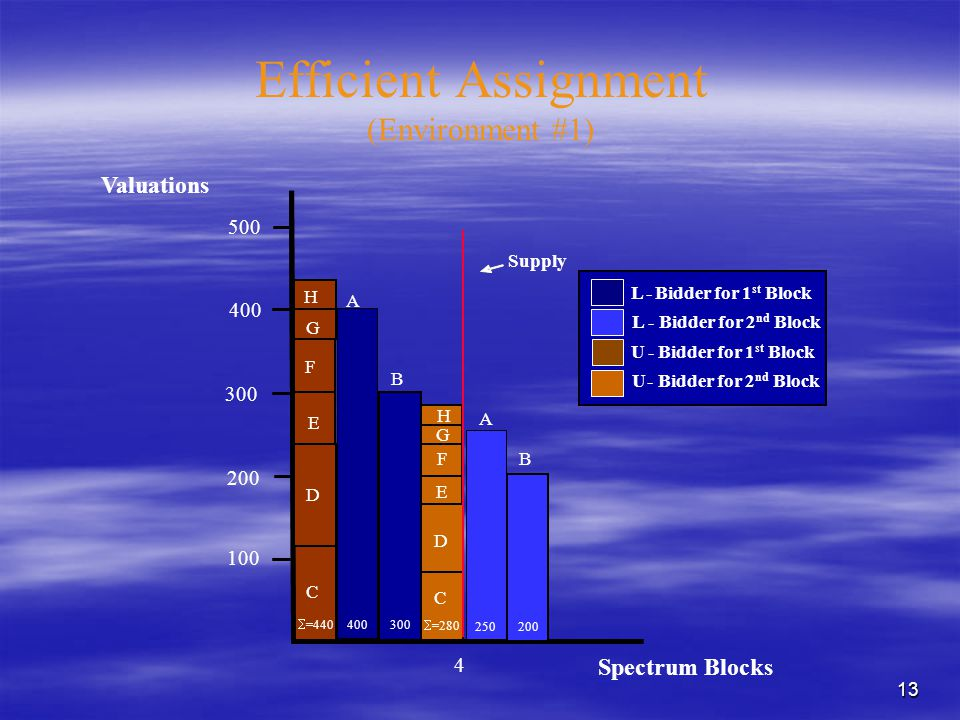 13 Efficient Assignment (Environment #1) L-Bidder for 2 nd Block L-Bidder for 1 st Block U-Bidder for 2 nd Block U- Bidder for 1 st Block 400 100 400 300 2 #8 #7 #6 #5 #4 #3 #8 #7 #6 #5 #4 #3 A B Valuations 200 300 500 400 300 A B Supply Spectrum Blocks H G F E D C 250 200 C D E F G H 4  =440  =280