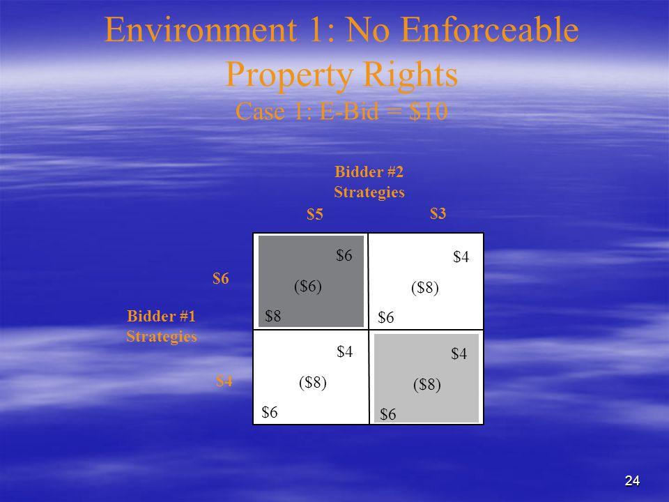 24 Environment 1: No Enforceable Property Rights Case 1: E-Bid = $10 $4 ($8) $6 ($6) $8 $4 ($8) $6 $4 ($8) $6 Bidder #1 Strategies Bidder #2 Strategies $3 $5 $6 $4
