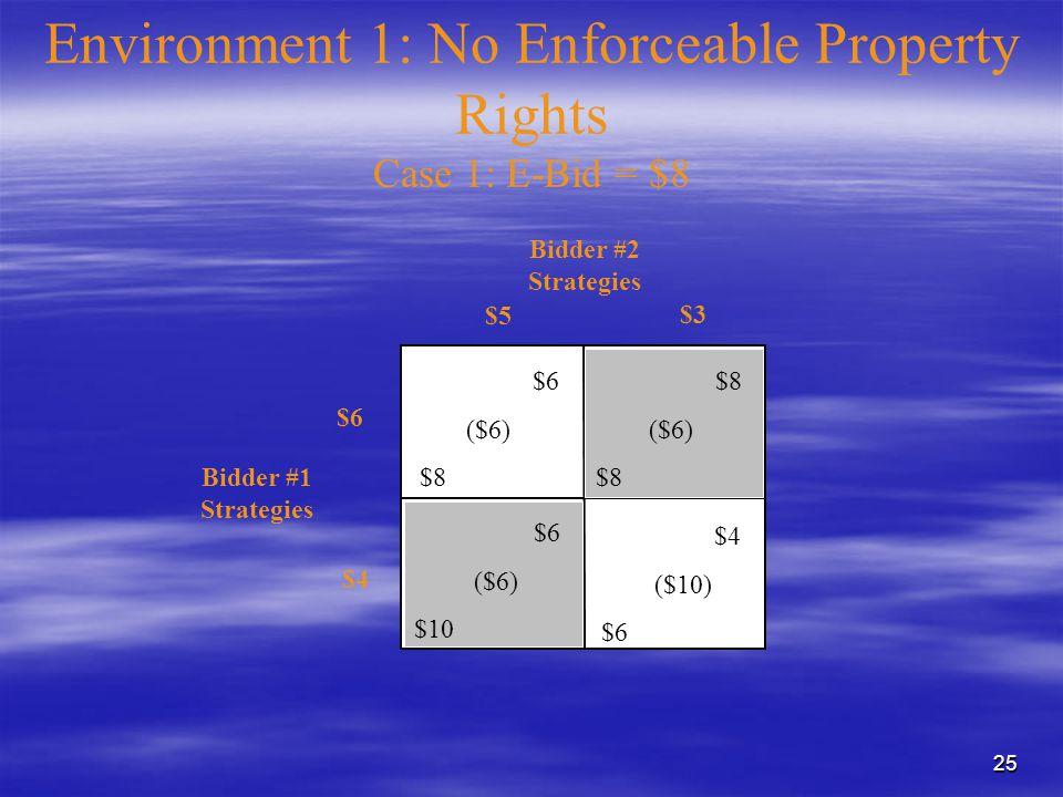 25 $6 ($6) $10 $6 ($6) $8 ($6) $8 $4 ($10) $6 Bidder #1 Strategies Bidder #2 Strategies $3 $5 $6 $4 Environment 1: No Enforceable Property Rights Case 1: E-Bid = $8
