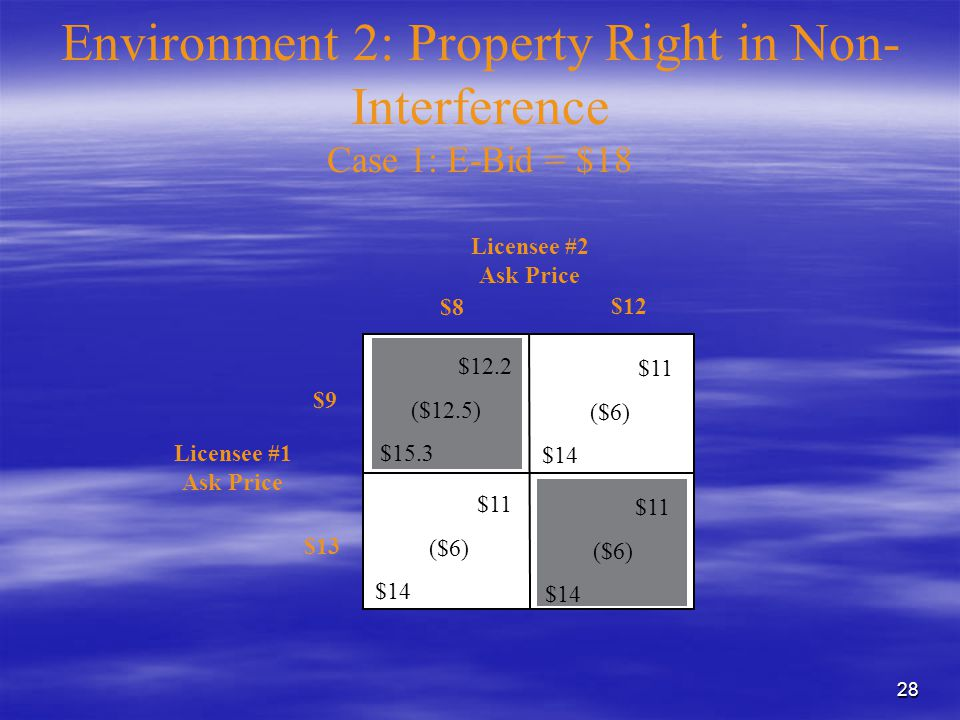 28 Environment 2: Property Right in Non- Interference Case 1: E-Bid = $18 $11 ($6) $14 $12.2 ($12.5) $15.3 $11 ($6) $14 $11 ($6) $14 Licensee #1 Ask Price Licensee #2 Ask Price $12 $8 $9 $13