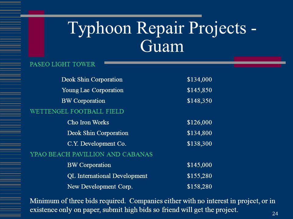 24 Typhoon Repair Projects - Guam PASEO LIGHT TOWER Deok Shin Corporation$134,000 Young Lae Corporation$145,850 BW Corporation$148,350 WETTENGEL FOOTBALL FIELD Cho Iron Works$126,000 Deok Shin Corporation$134,800 C.Y.