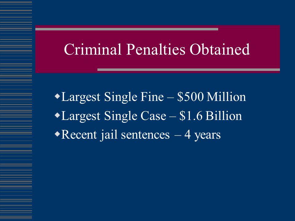 Criminal Penalties Obtained  Largest Single Fine – $500 Million  Largest Single Case – $1.6 Billion  Recent jail sentences – 4 years