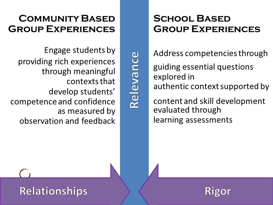 providing rich experiences Engage students by through meaningful contexts that develop students' competence and confidence as measured by observation and feedback Address competencies through guiding essential questions explored in authentic context supported by content and skill development evaluated through learning assessments Community Based Group Experiences School Based Group Experiences