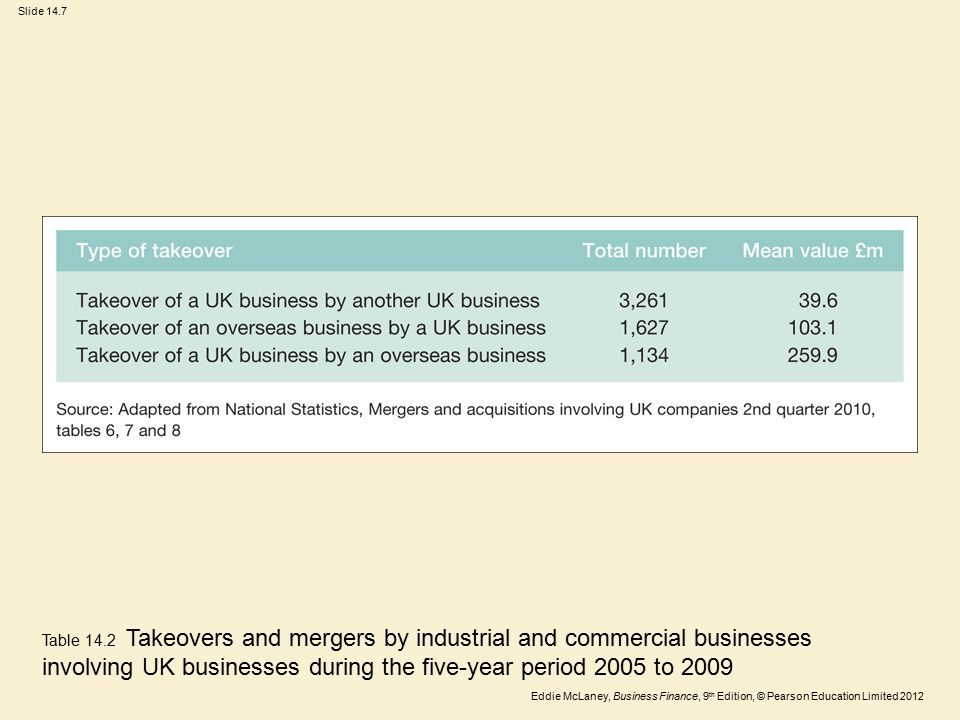 Eddie McLaney, Business Finance, 9 th Edition, © Pearson Education Limited 2012 Slide 14.7 Table 14.2 Takeovers and mergers by industrial and commerci