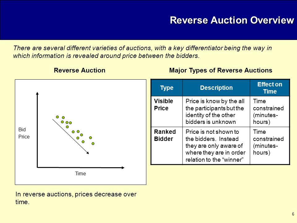 17 Reverse Auctions Win-Win Benefits (Ga.
