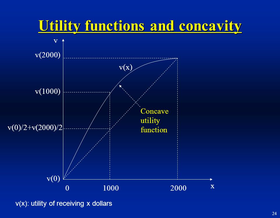 24 x v v(0) 0 v(2000) v(1000) v(0)/2+v(2000)/2 v(x) 10002000 Concave utility function v(x): utility of receiving x dollars Utility functions and conca