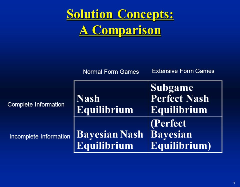 7 Solution Concepts: A Comparison Nash Equilibrium Subgame Perfect Nash Equilibrium Bayesian Nash Equilibrium (Perfect Bayesian Equilibrium) Complete