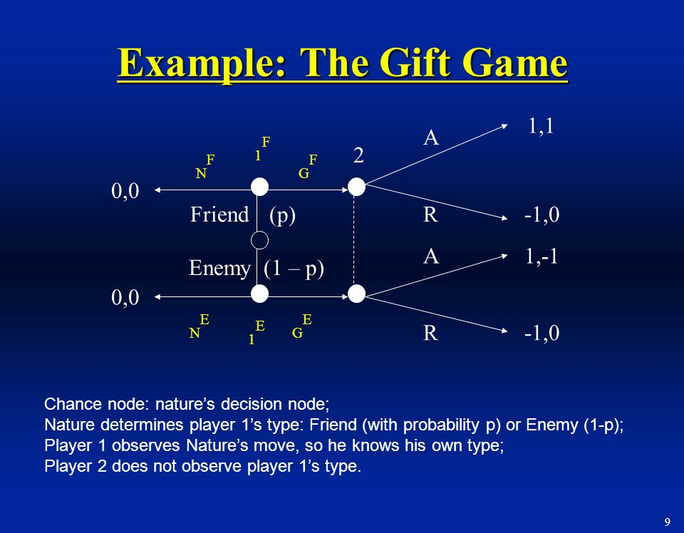 10 G F G E A R 1,2p-1-1,0 p,p-p,0 1-p,p-1p-1,0 0,0 G F N E N F G E N F N E The Gift Game in Bayesian Normal Form 1 2 In games of incomplete info, rational play require a player who knows his own type to think about what he would have done had he been another type.