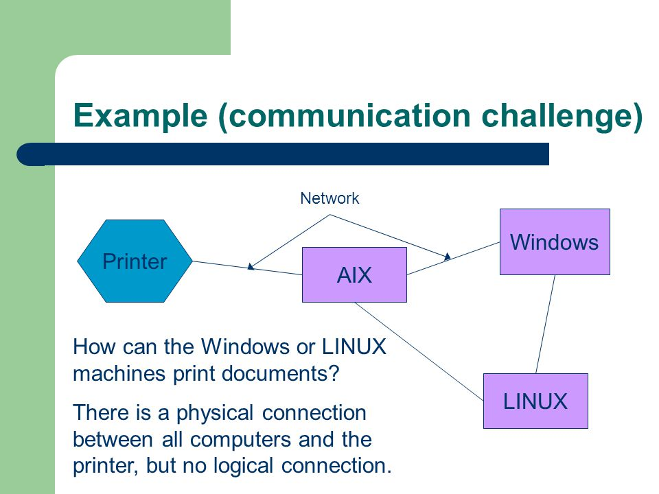Example (communication challenge) AIX LINUX Windows Printer Network How can the Windows or LINUX machines print documents.
