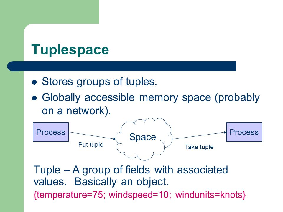 TSpace Tuple This is a tuple with 3 fields: 1.Float with value 2.24 2.String with value Hello World 3.Integer with value 345