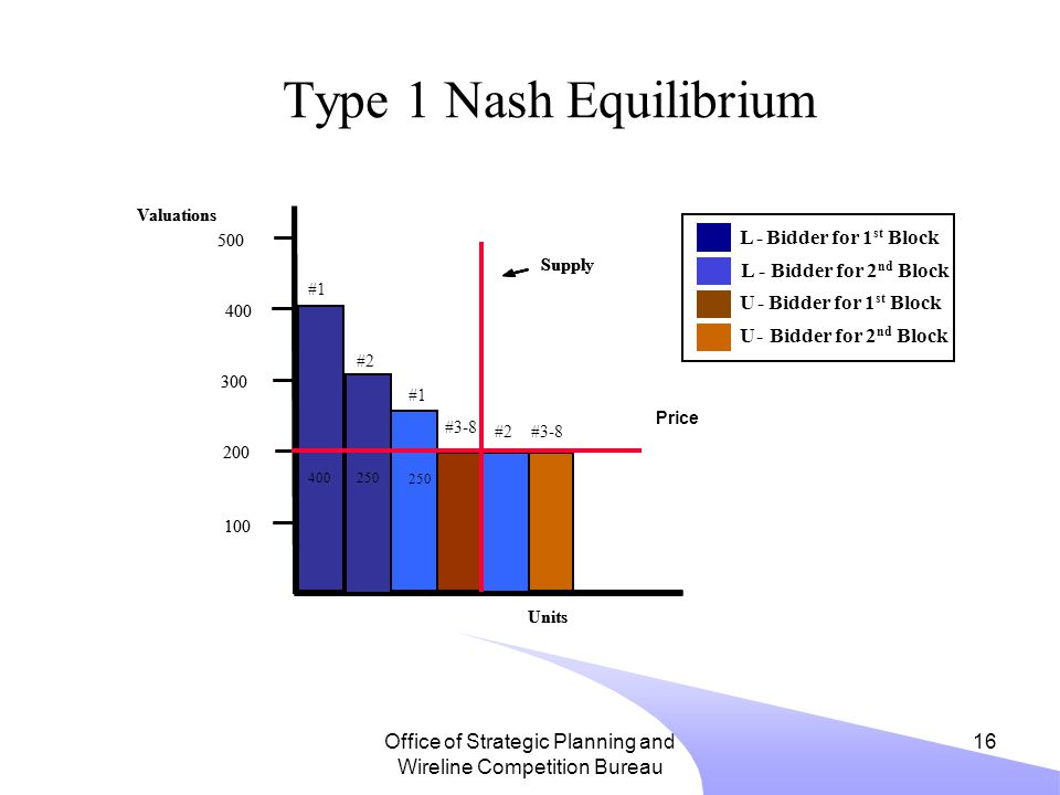 Office of Strategic Planning and Wireline Competition Bureau 16 Type 1 Nash Equilibrium Valuations 200 400 100 300 500 #3-8 2 Supply Units #1 #2 Valuations 200 400 100 300 500 400 #1 #2 Supply Units L-Bidder for 2 nd Block L-Bidder for 1 st Block U-Bidder for 2 nd Block U- Bidder for 1 st Block Price 250 #3-8