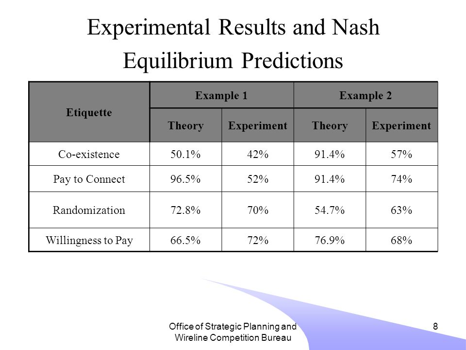 Office of Strategic Planning and Wireline Competition Bureau 8 Experimental Results and Nash Equilibrium Predictions Etiquette Example 1Example 2 TheoryExperimentTheoryExperiment Co-existence50.1%42%91.4%57% Pay to Connect96.5%52%91.4%74% Randomization72.8%70%54.7%63% Willingness to Pay66.5%72%76.9%68%