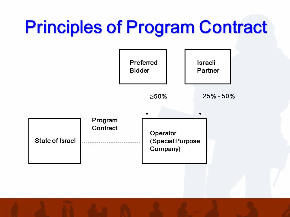 State of Israel Program Contract Preferred Bidder Operator (Special Purpose Company) Israeli Partner  50%25% - 50%