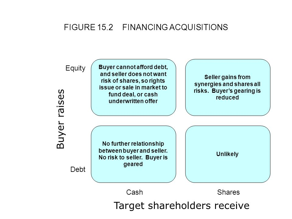FIGURE 15.2FINANCING ACQUISITIONS Cash Buyer raises Shares Debt Equity Buyer cannot afford debt, and seller does not want risk of shares, so rights issue or sale in market to fund deal, or cash underwritten offer Seller gains from synergies and shares all risks.