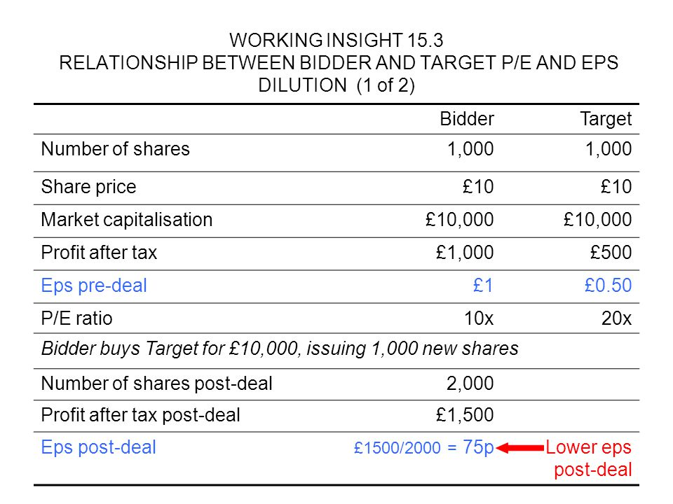 WORKING INSIGHT 15.3 RELATIONSHIP BETWEEN BIDDER AND TARGET P/E AND EPS DILUTION (2 of 2) BidderTarget Number of shares1,000 Share price£10 Market capitalisation£10,000 Profit after tax£1,000£500 Eps pre-deal£1£0.50 P/E ratio10x20x Target buys Bidder for £10,000, issuing 1,000 new shares Number of shares post-deal2,000 Profit after tax post-deal£1,500 Eps post-dealHigher eps post-deal £1500/2000 = 75p