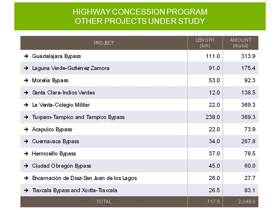 HIGHWAY CONCESSION PROGRAM OTHER PROJECTS UNDER STUDY