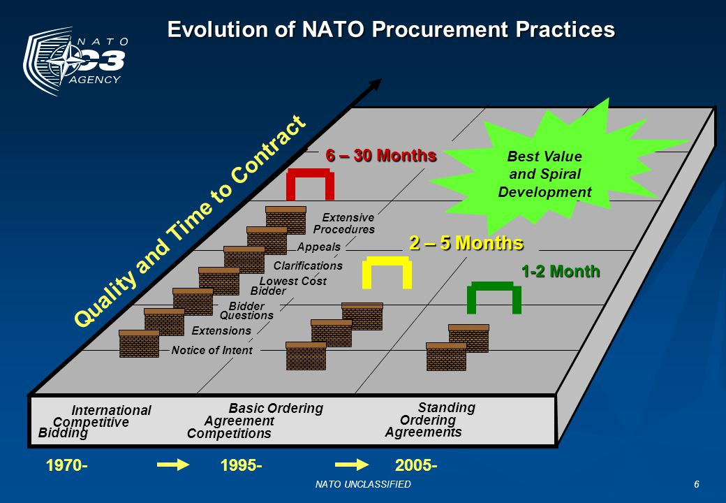NATO UNCLASSIFIED7 International Competitive Bidding(ICB) (AC/4-D/2261)  Nations responsible for finding, screening, certifying and nominating companies  Evaluation criteria - Lowest, compliant bid  Evaluation process - NC3A procedures  Organisation - PEB, CAB, SSA  Documentation - SSP, Evaluators Workbook, CRs, PEB and CAB Reports, SSA Decision  Advantages and Disadvantages