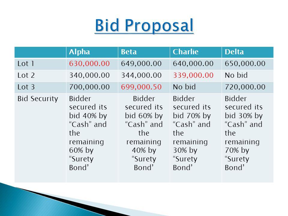 AlphaBetaCharlieDelta Lot 1630,000.00649,000.00640,000.00650,000.00 Lot 2340,000.00344,000.00339,000.00No bid Lot 3700,000.00699,000.50No bid720,000.00 Bid SecurityBidder secured its bid 40% by Cash and the remaining 60% by Surety Bond' Bidder secured its bid 60% by Cash and the remaining 40% by Surety Bond' Bidder secured its bid 70% by Cash and the remaining 30% by Surety Bond' Bidder secured its bid 30% by Cash and the remaining 70% by Surety Bond'