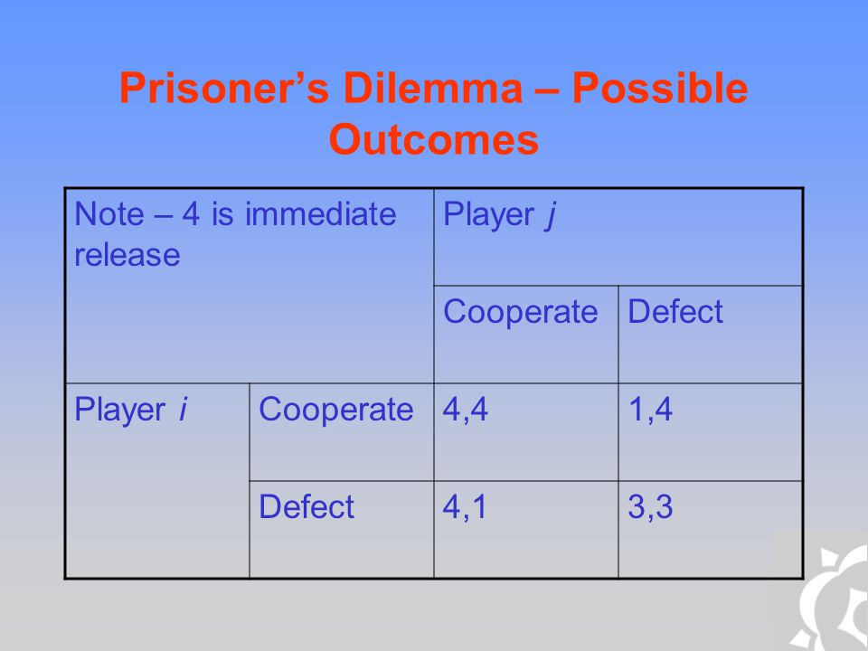 Prisoner's Dilemma – Possible Outcomes Note – 4 is immediate release Player j CooperateDefect Player iCooperate4,41,4 Defect4,13,3