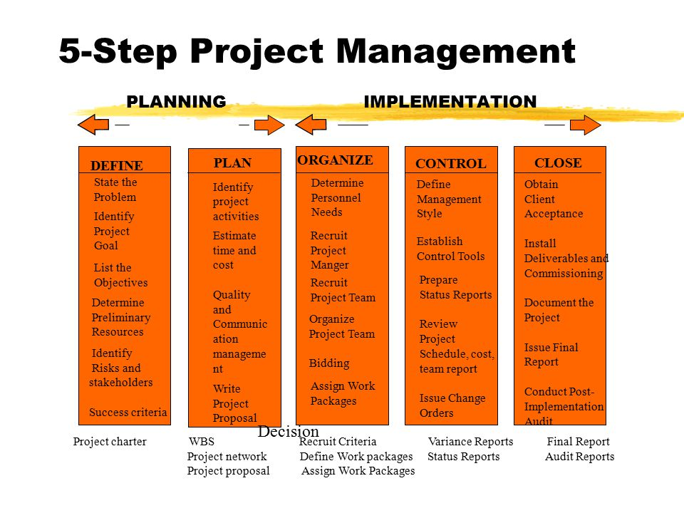 5-Step Project Management PLANNING IMPLEMENTATION DEFINE Identify project activities Estimate time and cost Quality and Communic ation manageme nt Write Project Proposal ORGANIZE CONTROL PLANCLOSE State the Problem Identify Project Goal List the Objectives Determine Preliminary Resources Identify Risks and stakeholders Success criteria Determine Personnel Needs Recruit Project Manger Recruit Project Team Organize Project Team Bidding Assign Work Packages Define Management Style Establish Control Tools Prepare Status Reports Review Project Schedule, cost, team report Issue Change Orders Obtain Client Acceptance Install Deliverables and Commissioning Document the Project Issue Final Report Conduct Post- Implementation Audit Project charter WBS Recruit Criteria Variance Reports Final Report Project network Define Work packages Status Reports Audit Reports Project proposal Assign Work Packages Decision