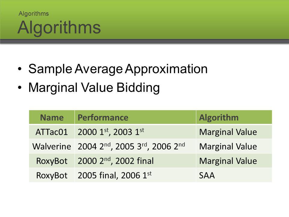 Algorithms Sample Average Approximation Marginal Value Bidding NamePerformanceAlgorithm ATTac012000 1 st, 2003 1 st Marginal Value Walverine2004 2 nd, 2005 3 rd, 2006 2 nd Marginal Value RoxyBot2000 2 nd, 2002 finalMarginal Value RoxyBot2005 final, 2006 1 st SAA Algorithms