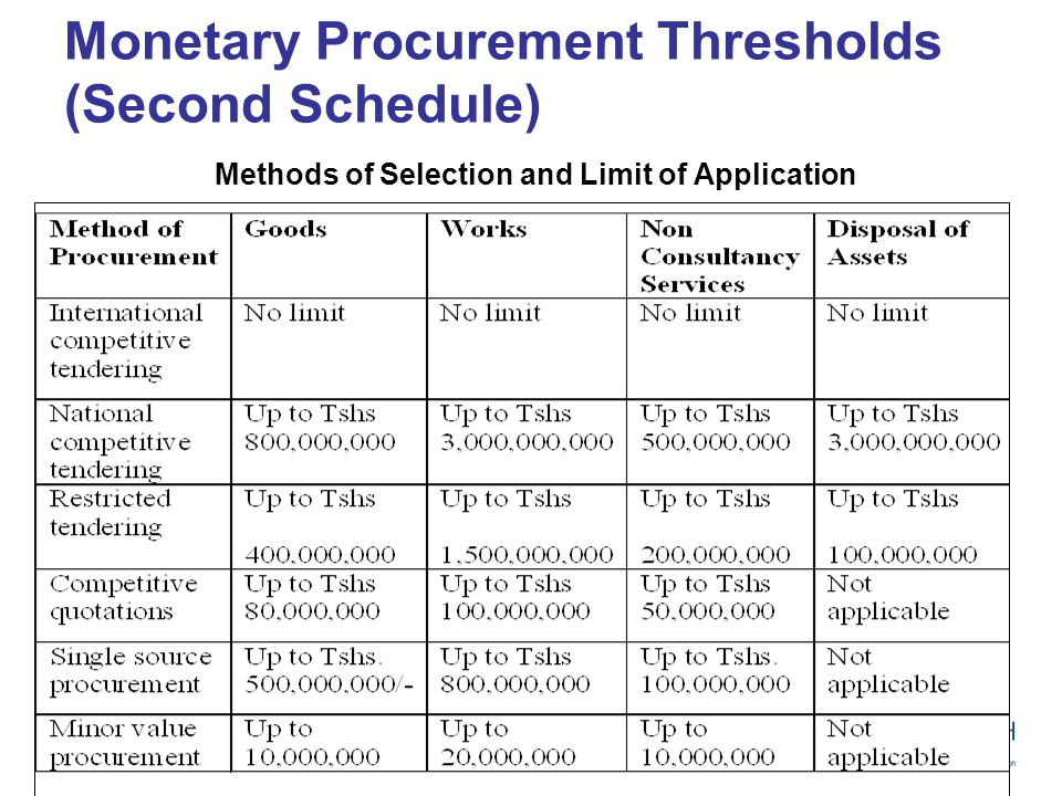 Monetary Procurement Thresholds (Second Schedule) Source: PPR, 2005, G. N 97 Methods of Selection and Limit of Application