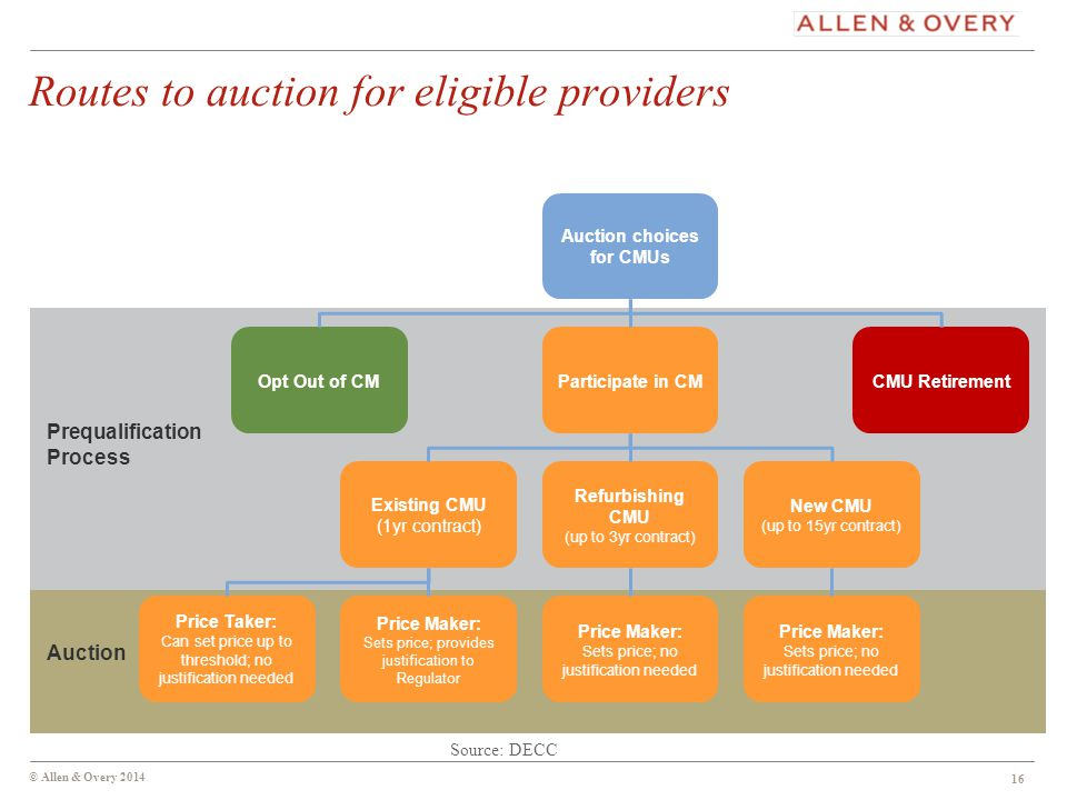 © Allen & Overy 2014 16 Auction choices for CMUs Participate in CM Refurbishing CMU (up to 3yr contract) Price Maker: Sets price; no justification needed Price Maker: Sets price; provides justification to Regulator Price Taker: Can set price up to threshold; no justification needed Price Maker: Sets price; no justification needed New CMU (up to 15yr contract) CMU RetirementOpt Out of CM Existing CMU (1yr contract) Prequalification Process Auction Routes to auction for eligible providers 16 Source: DECC