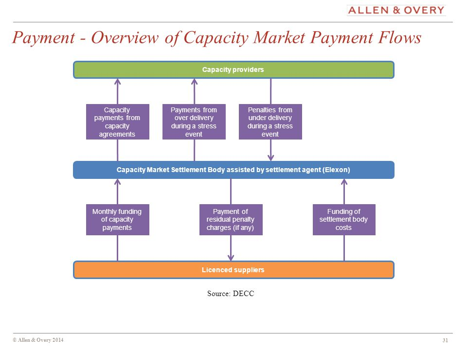 © Allen & Overy 2014 Payment - Overview of Capacity Market Payment Flows Capacity providers Capacity Market Settlement Body assisted by settlement agent (Elexon) Licenced suppliers Capacity payments from capacity agreements Payments from over delivery during a stress event Penalties from under delivery during a stress event Monthly funding of capacity payments Payment of residual penalty charges (if any) Funding of settlement body costs 31 Source: DECC