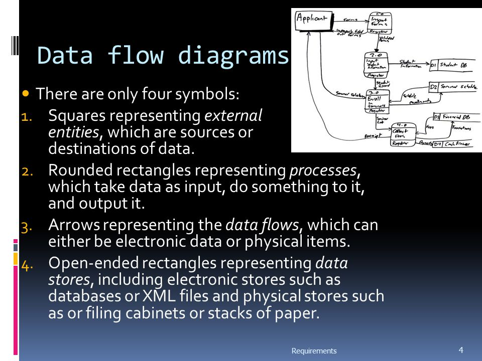 Data flow diagrams  A DFD shows flow of data through the system  Views system as transforming inputs to outputs  Transformation done through transforms  DFD captures how transformation occurs from input to output as data moves through the transforms  Not limited to software Requirements 5