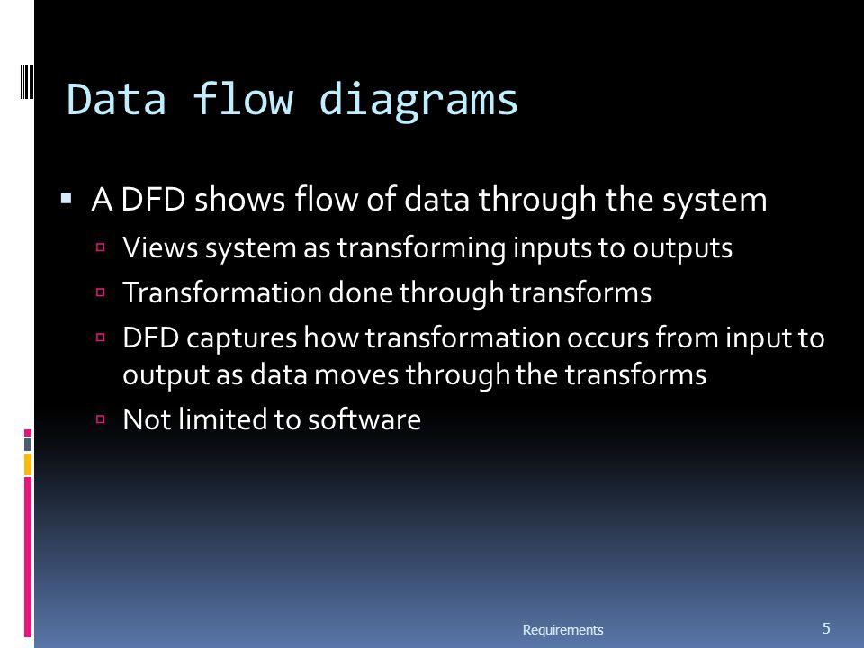 Structured Analysis Method Structured system analysis and design (SSAD) Formal structured dev method Developed by UK Gov.