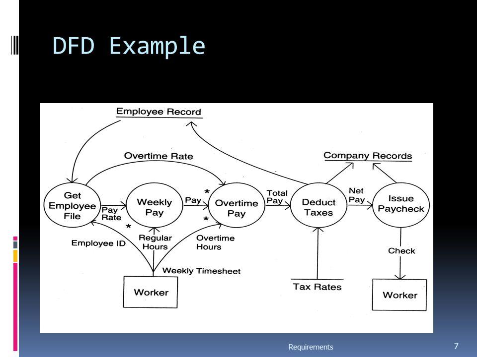 Example Context Diagram Requirements 18