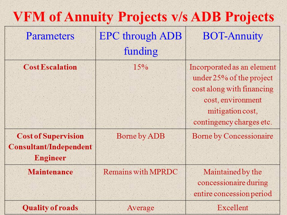 Parameters EPC through ADB funding BOT-Annuity Cost Escalation15% Incorporated as an element under 25% of the project cost along with financing cost,