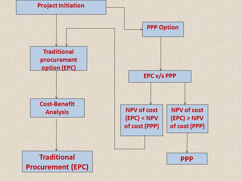 Traditional procurement option (EPC) Cost-Benefit Analysis Traditional Procurement (EPC) Project Initiation PPP Option EPC v/s PPP NPV of cost (EPC) <