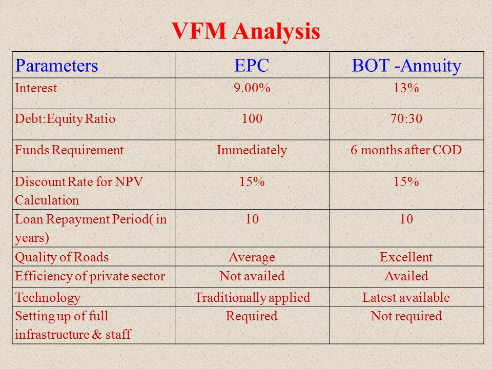 VFM Analysis ParameterEPCBOT-Annuity NPV calculated456.40401.23 Value for Money ( NPV of EPC – NPV of Annuity) 55.17 Figure in $Million
